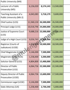 Full List: Here's New Government Salary Structure