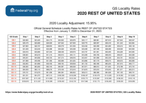 Rest Of U.s. Pay Locality - General Schedule Pay Areas