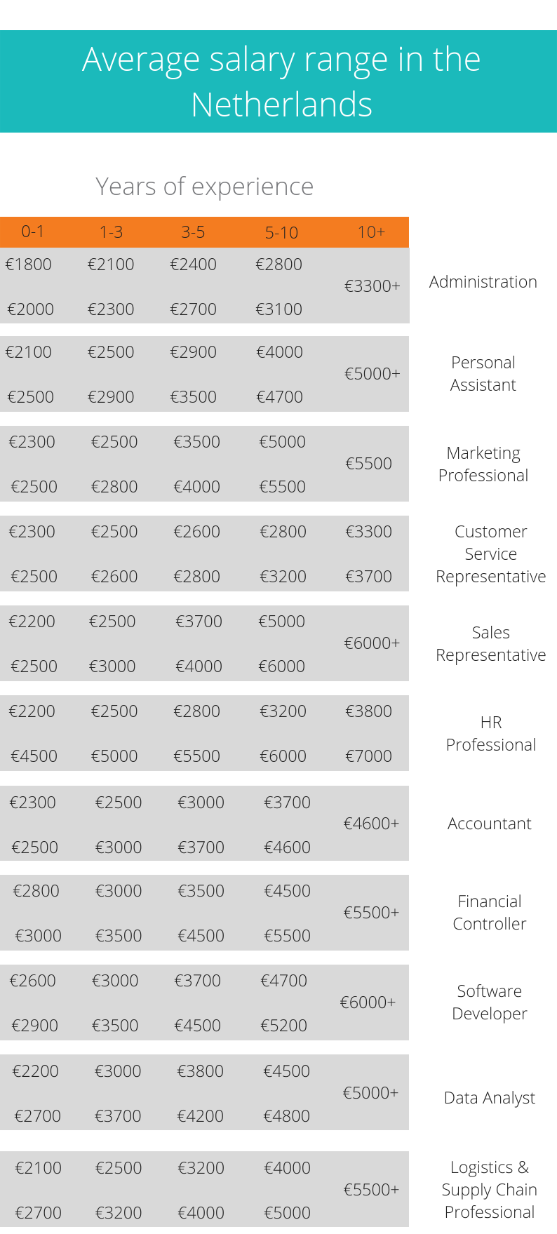 Salaries In The Netherlands - What · Adams Multilingual